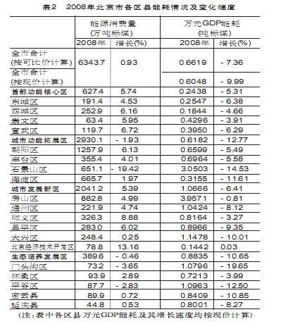 万元gdp能耗怎么算_万元GDP能耗