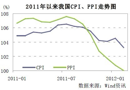2月份主要经济数据_2月份经济数据